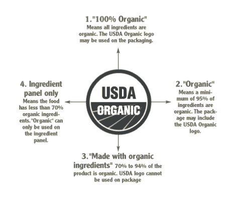 opinion essay organic food